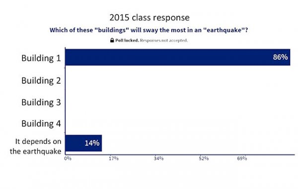 classroom voting poll results