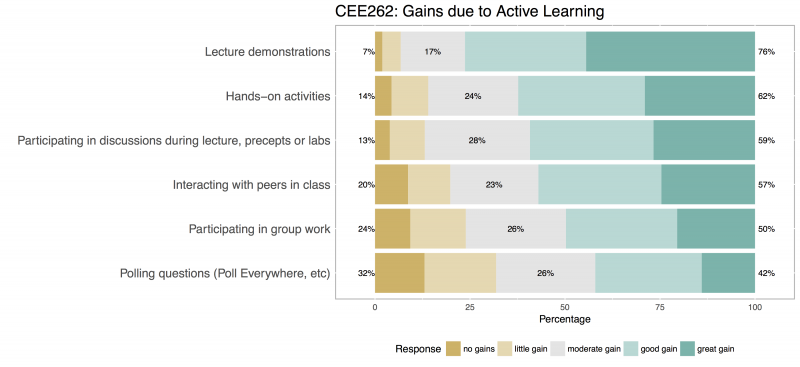 Graph of Students Assessment of their Gains in Course Components Involving Active Learning - CEE262