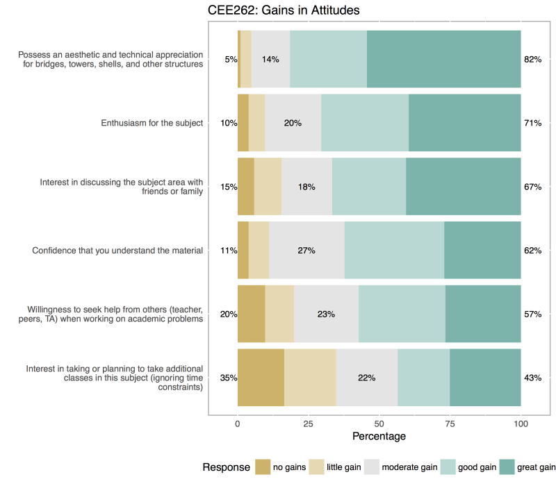 Graph of Students Assessment of their Gains in Attitudes Towards Engineering - CEE262
